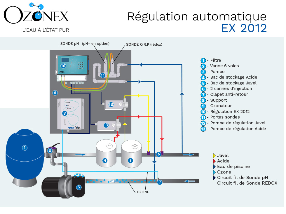 automatic regulation ozonex